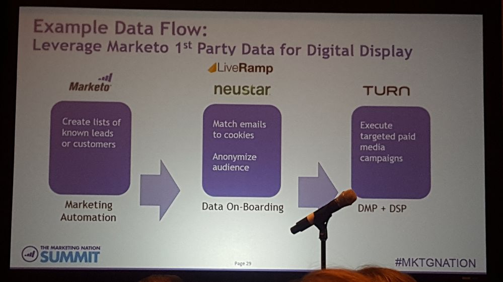 Marketo Slide - Leveraging Lead Data.jpg