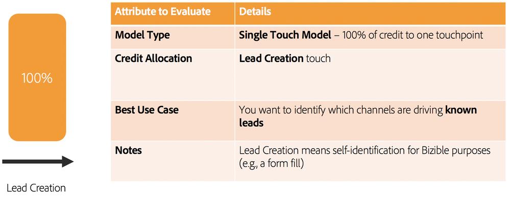 LeadCreation.png